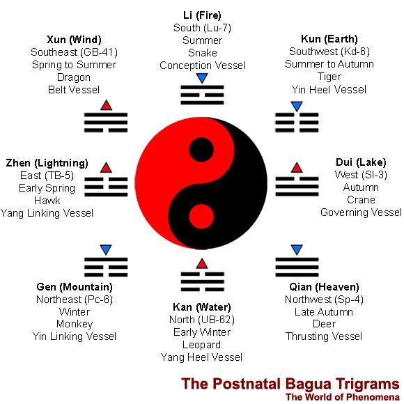 Integrative Chi Kung