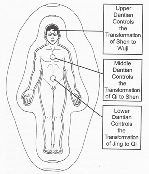 Chi Kung Integrado